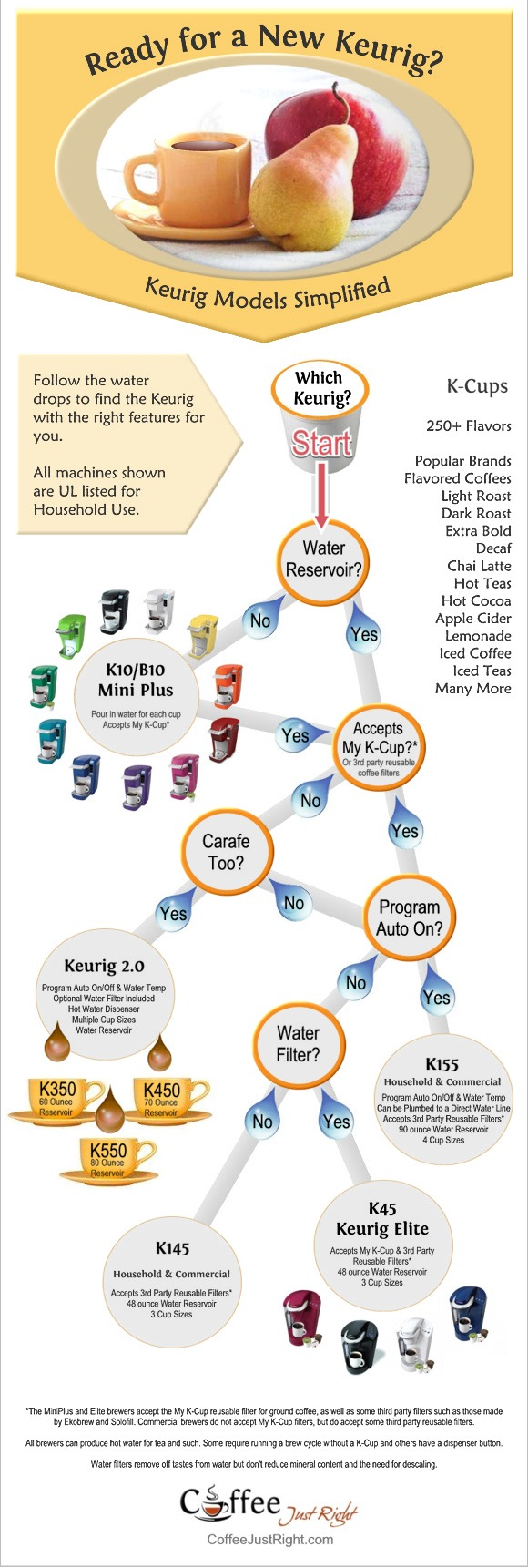 Keurig models infographic