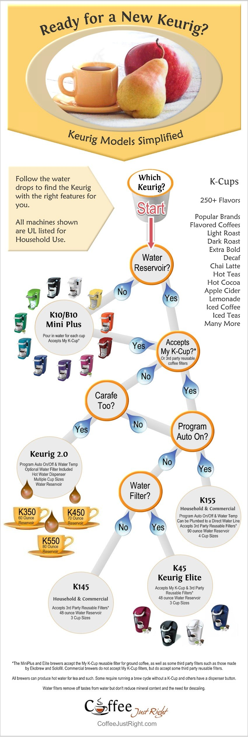 Keurig Selection Made Easy Infographic